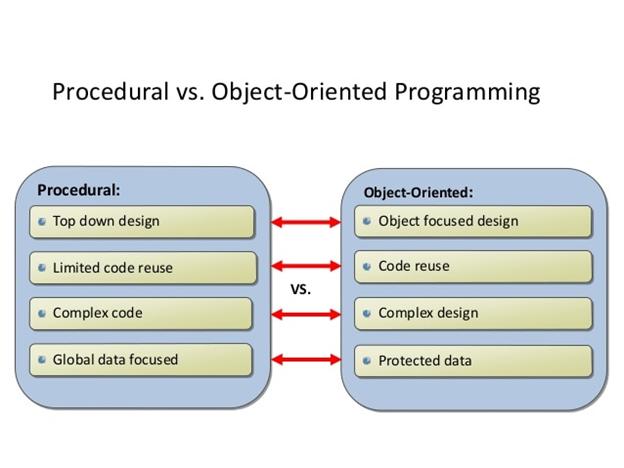 Procedural programming vs. object-oriented programming (OOP)